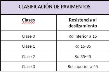 clasificacion-de-pavimentos